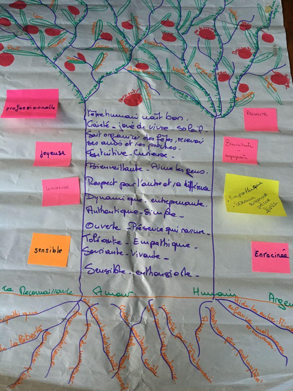 L'arbre de vie de Claire Beillevaire - CB Coaching.fr